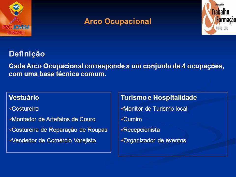 Arco Ocupacional Definição