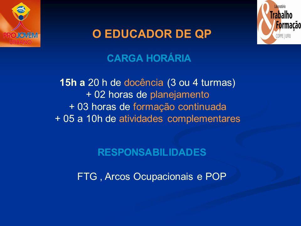 RESPONSABILIDADES FTG , Arcos Ocupacionais e POP