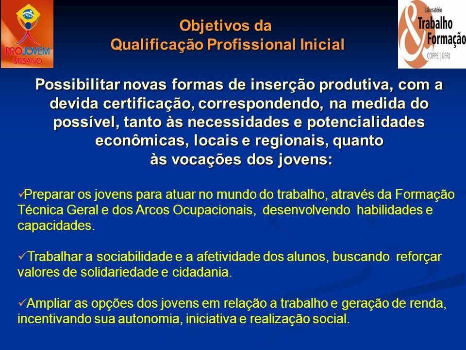 Qualificação Profissional Inicial às vocações dos jovens: