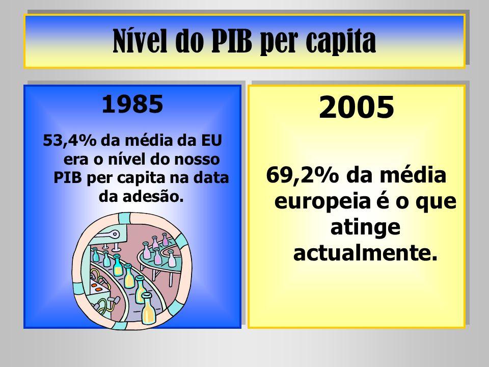 69,2% da média europeia é o que atinge actualmente.