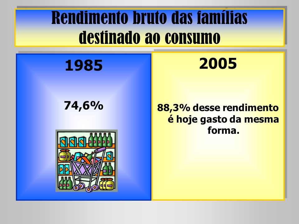 Rendimento bruto das famílias destinado ao consumo