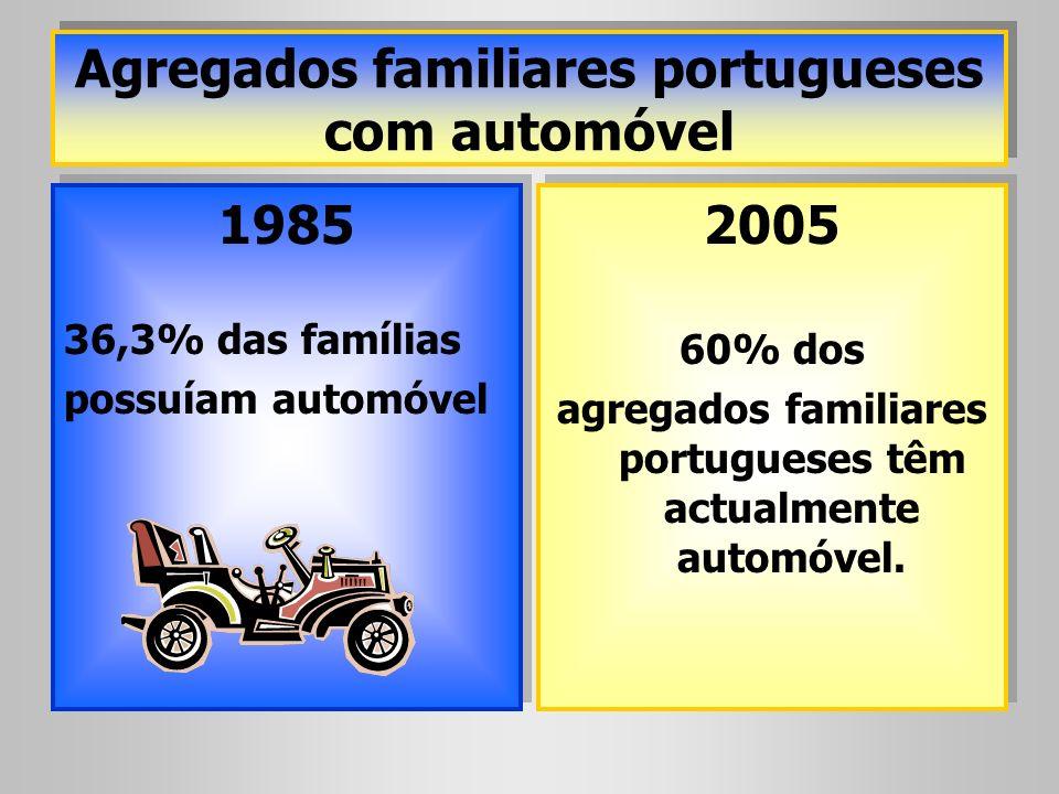 Agregados familiares portugueses com automóvel