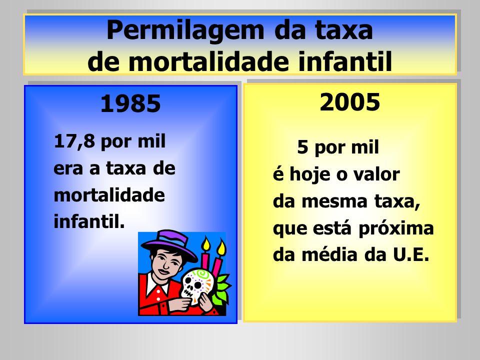 Permilagem da taxa de mortalidade infantil