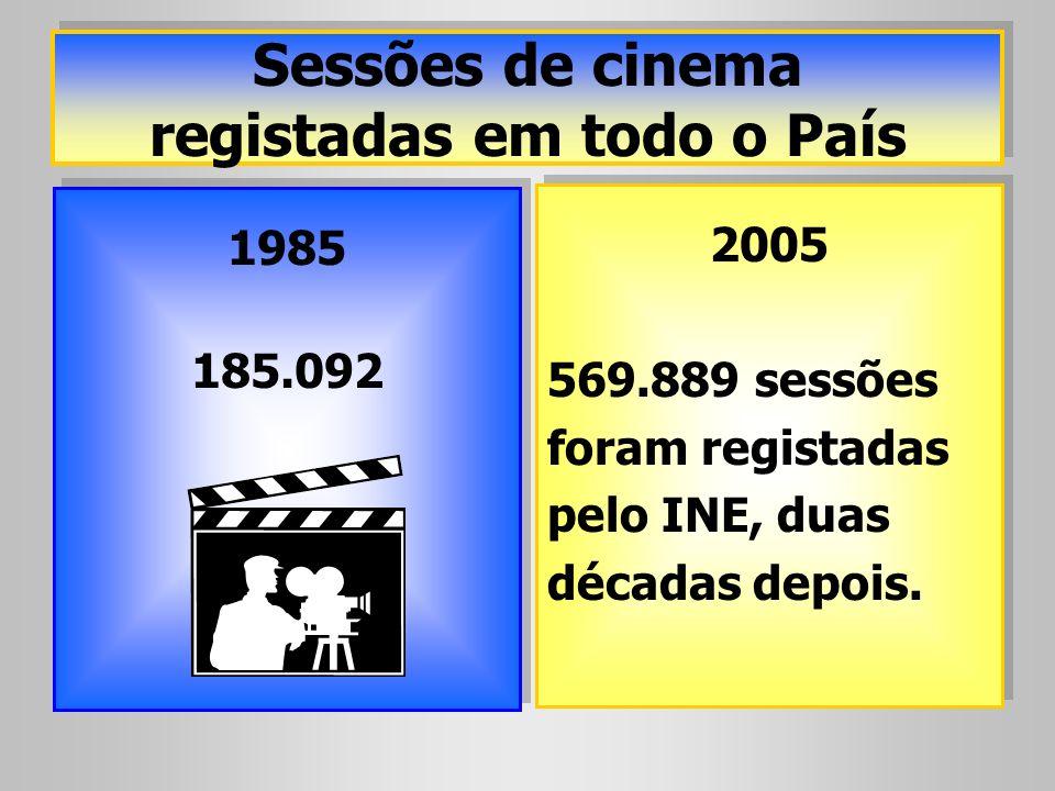 Sessões de cinema registadas em todo o País