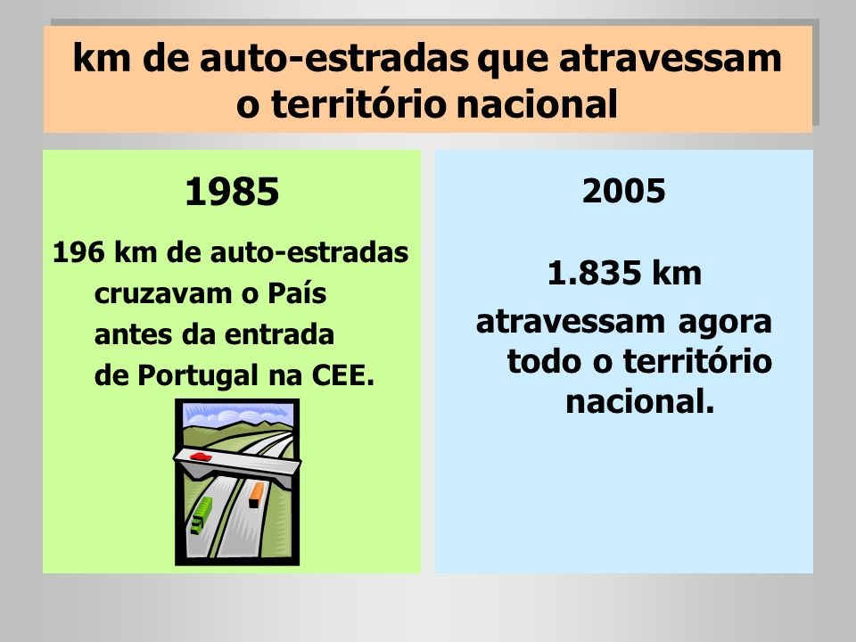 km de auto-estradas que atravessam o território nacional