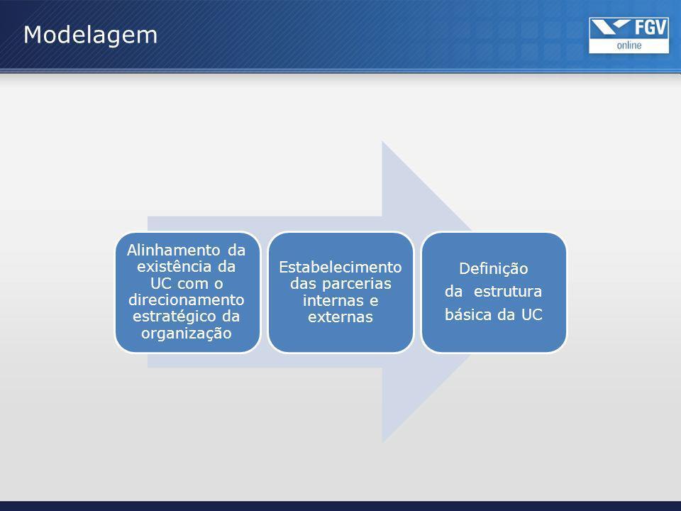Estabelecimento das parcerias internas e externas