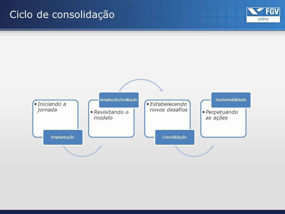 Ciclo de consolidação Implantação Iniciando a jornada