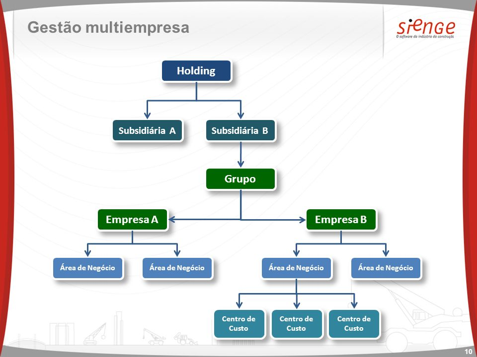 Gestão multiempresa Holding Grupo Empresa A Empresa B Subsidiária A