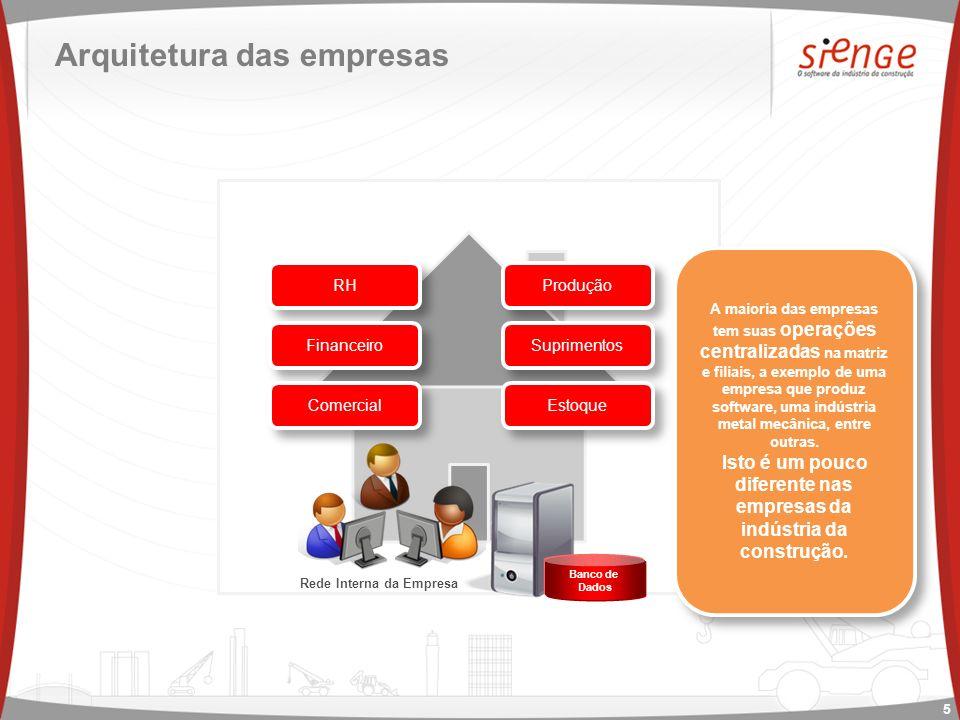 Arquitetura das empresas