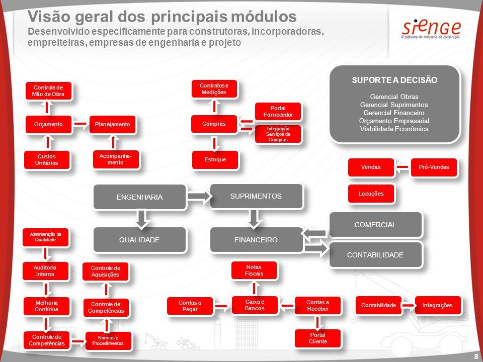 Visão geral dos principais módulos Desenvolvido especificamente para construtoras, incorporadoras, empreiteiras, empresas de engenharia e projeto