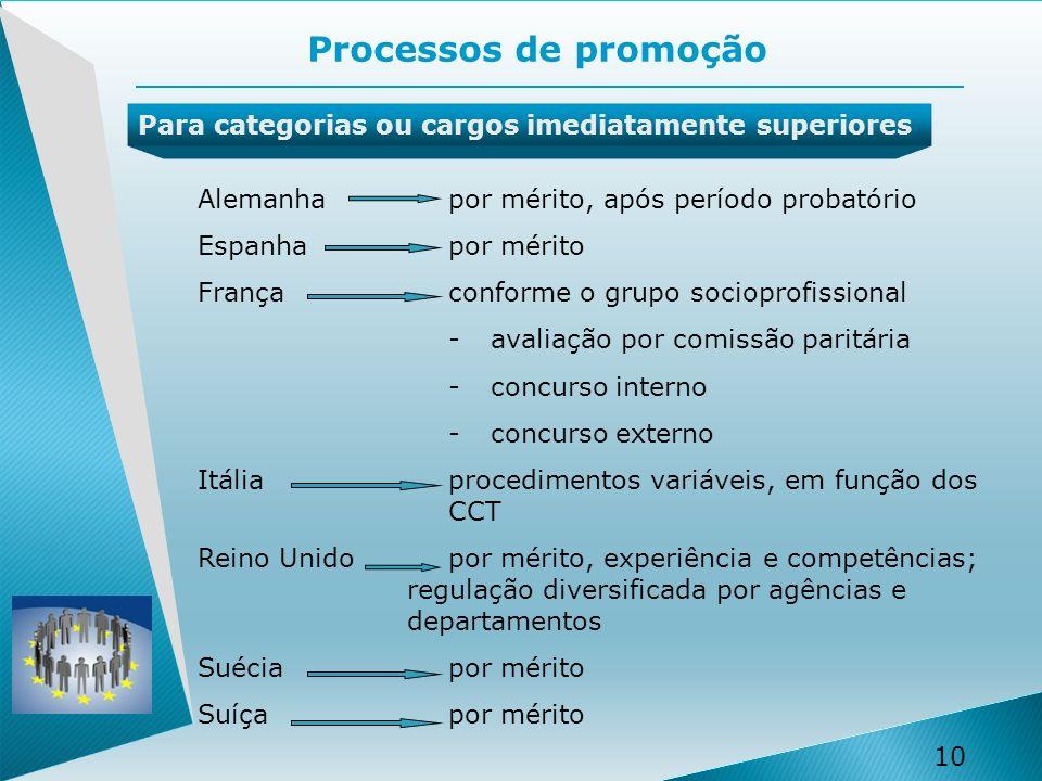 Processos de promoção Para categorias ou cargos imediatamente superiores. Alemanha por mérito, após período probatório.