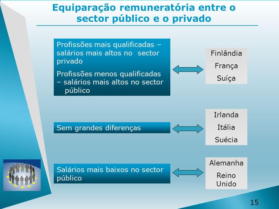 Equiparação remuneratória entre o sector público e o privado