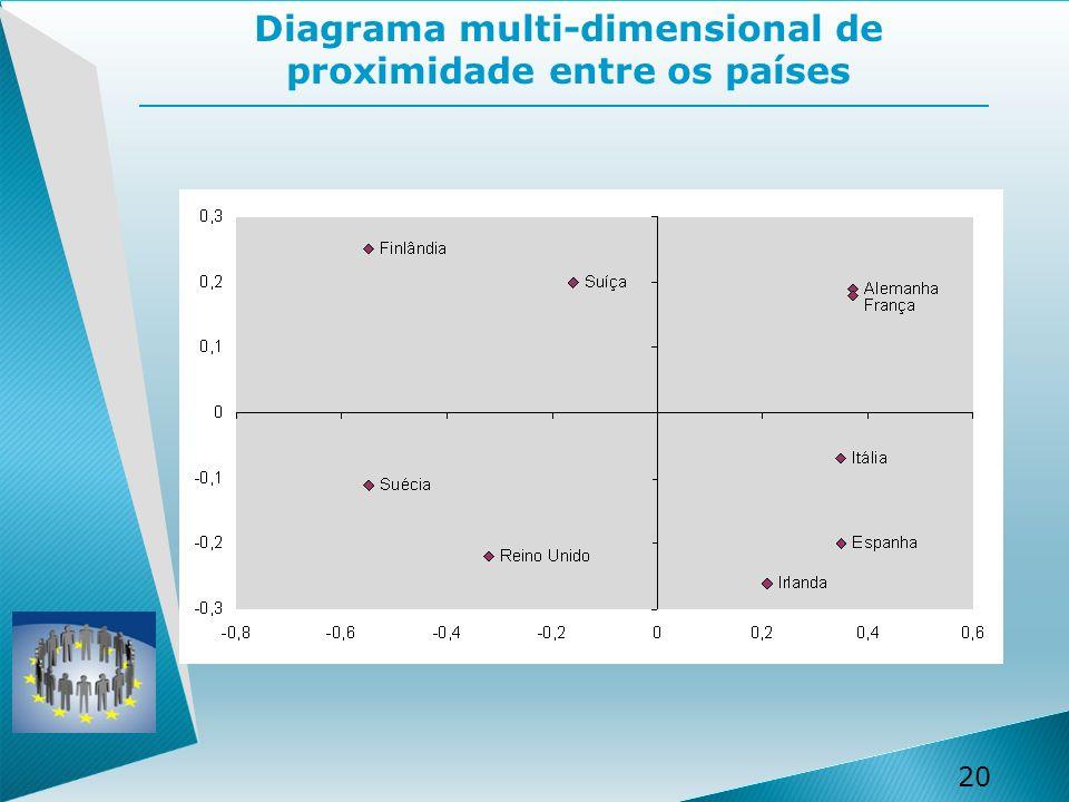 Diagrama multi-dimensional de proximidade entre os países