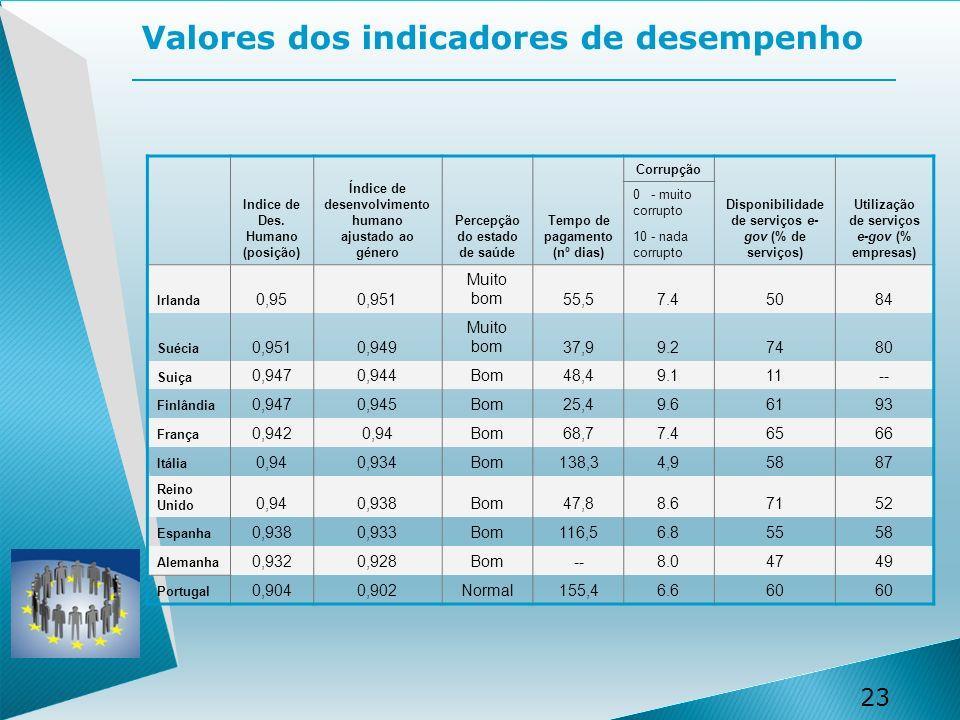 Valores dos indicadores de desempenho