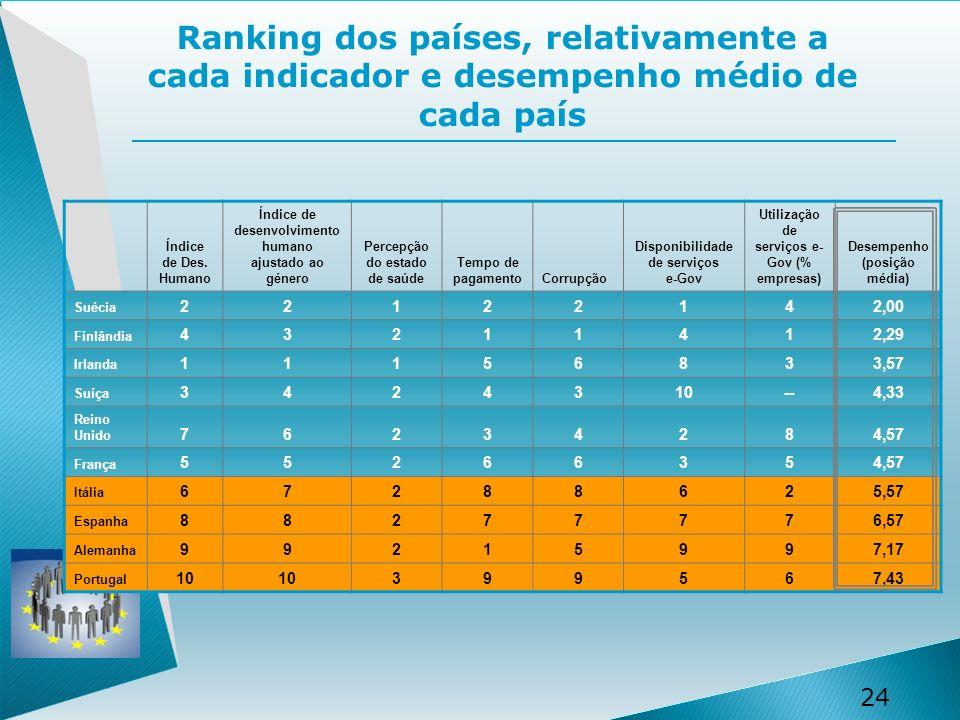 Ranking dos países, relativamente a cada indicador e desempenho médio de cada país