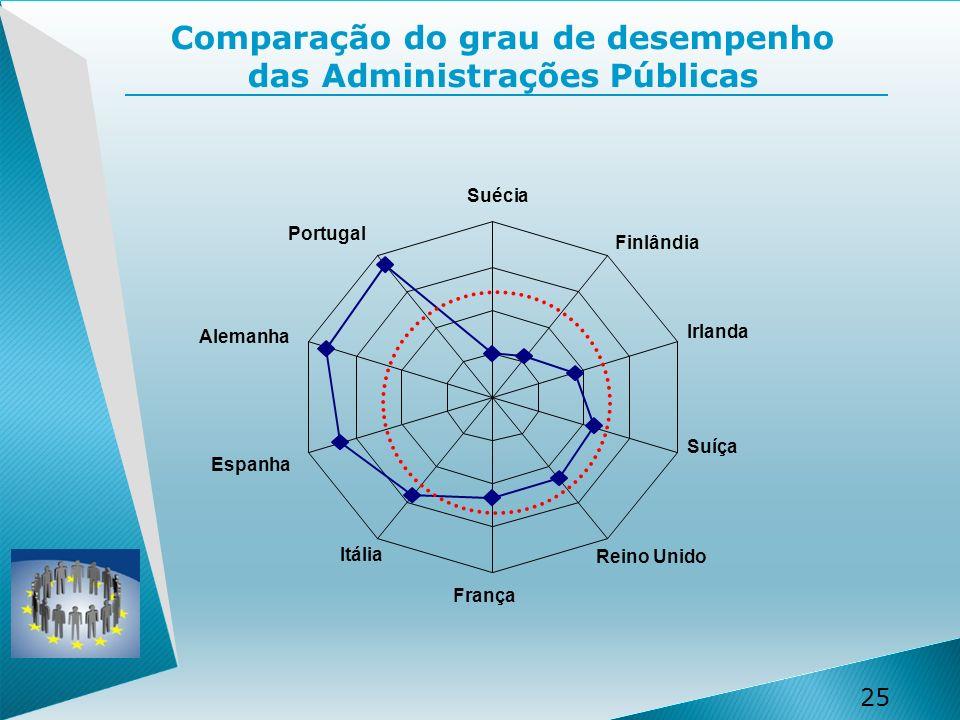 Comparação do grau de desempenho das Administrações Públicas