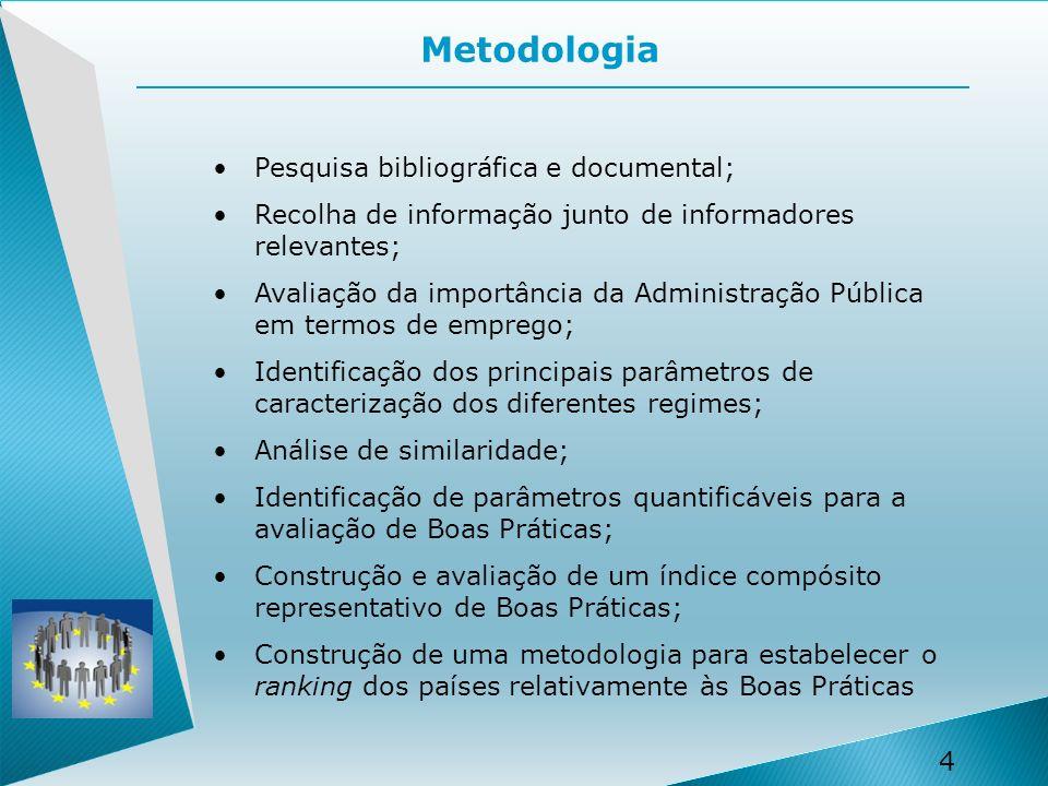 Metodologia Pesquisa bibliográfica e documental;