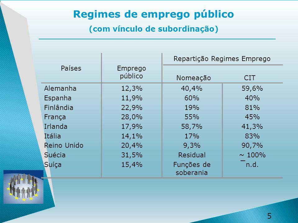 Regimes de emprego público (com vínculo de subordinação)