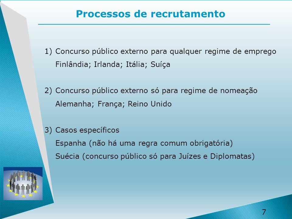 Processos de recrutamento
