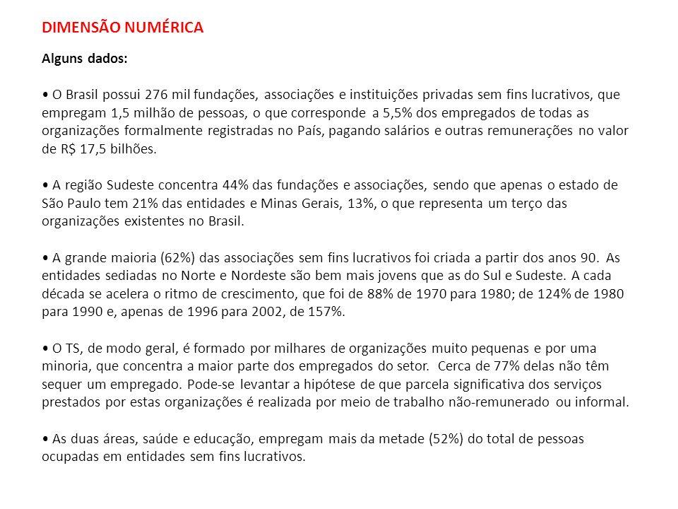 DIMENSÃO NUMÉRICA Alguns dados: