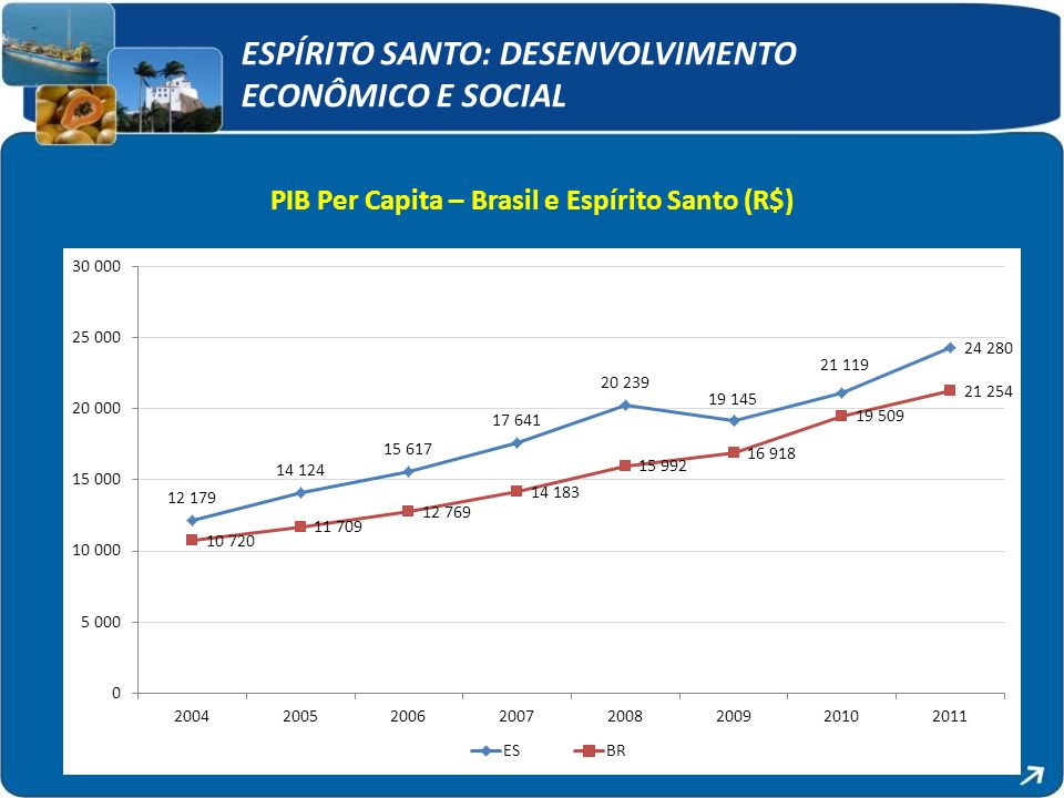 PIB Per Capita – Brasil e Espírito Santo (R$)