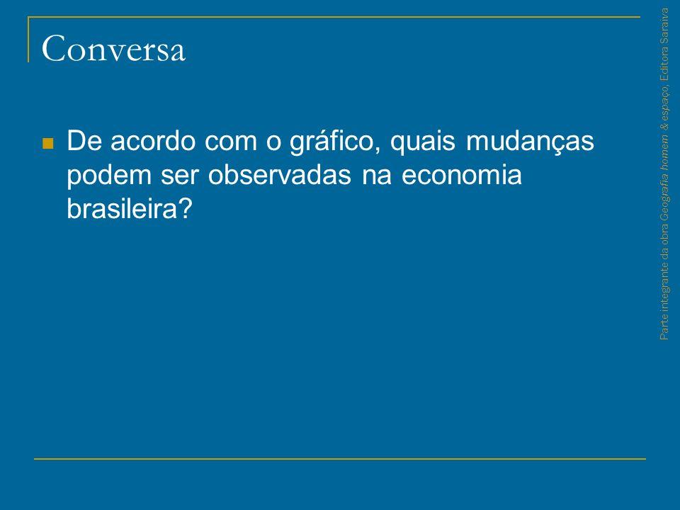 Conversa De acordo com o gráfico, quais mudanças podem ser observadas na economia brasileira