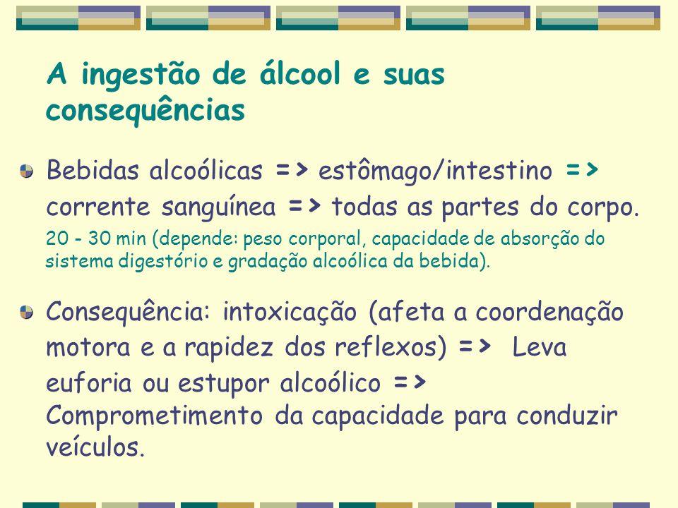 A ingestão de álcool e suas consequências