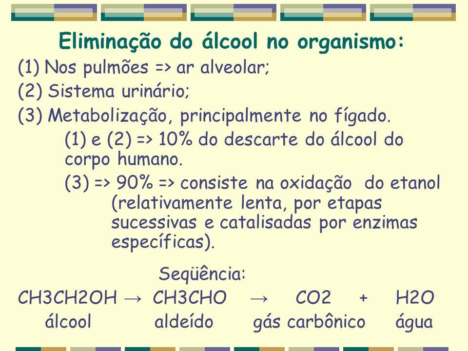 Eliminação do álcool no organismo: