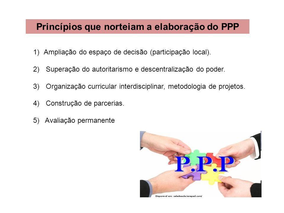 Princípios que norteiam a elaboração do PPP