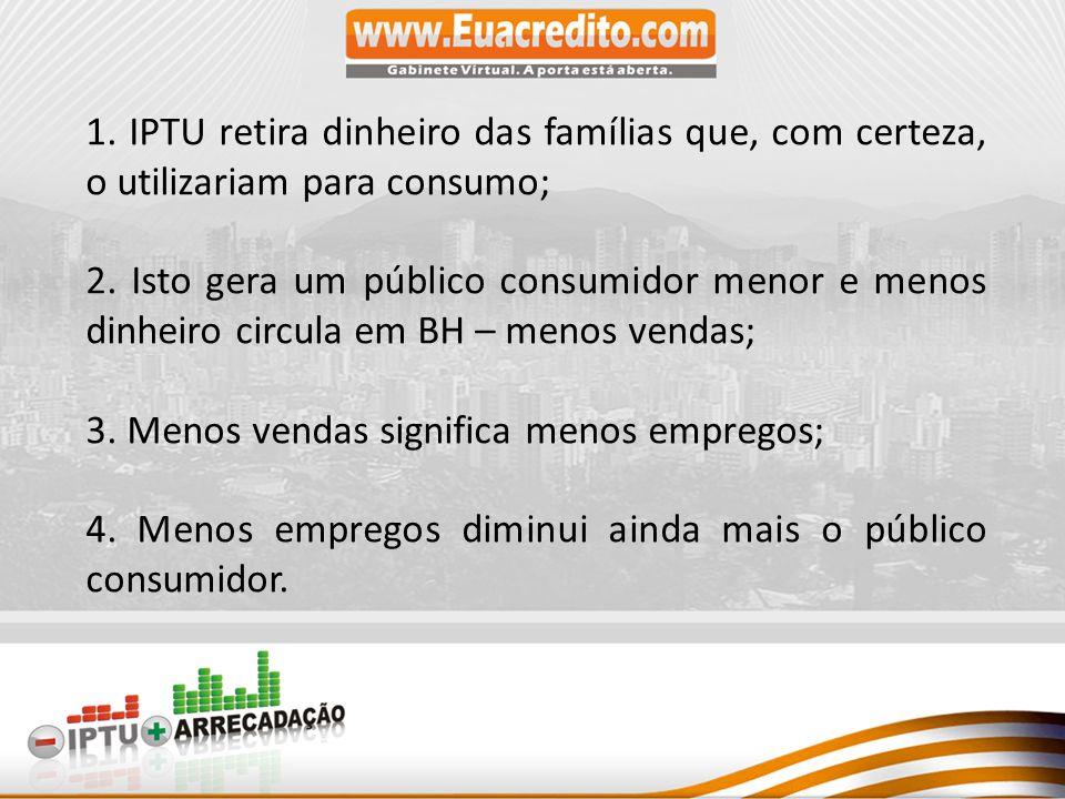 1. IPTU retira dinheiro das famílias que, com certeza, o utilizariam para consumo;