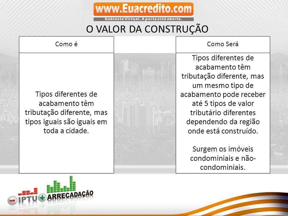 Surgem os imóveis condominiais e não-condominiais.
