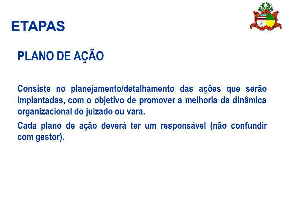 ETAPAS PLANO DE AÇÃO.