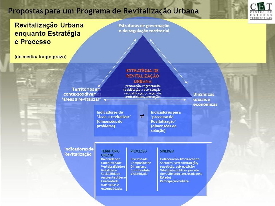 Estruturas de governação e de regulação territorial