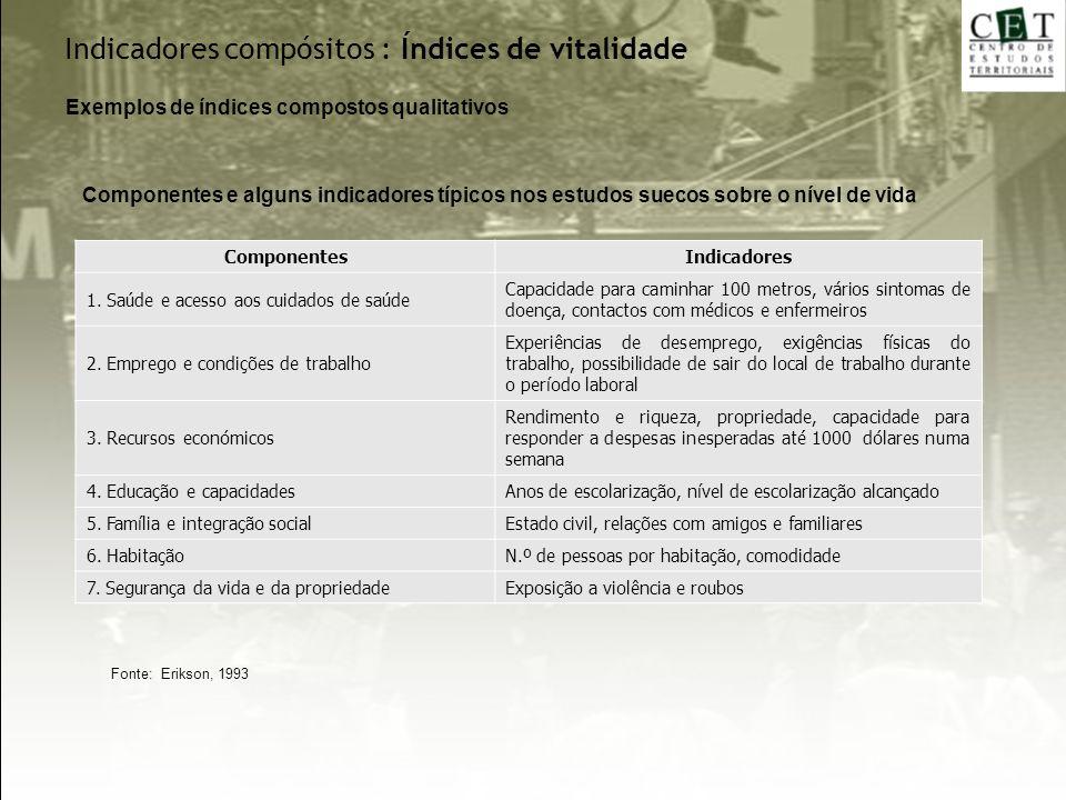 Indicadores compósitos : Índices de vitalidade
