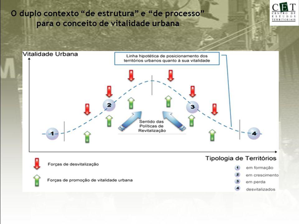 O duplo contexto de estrutura e de processo