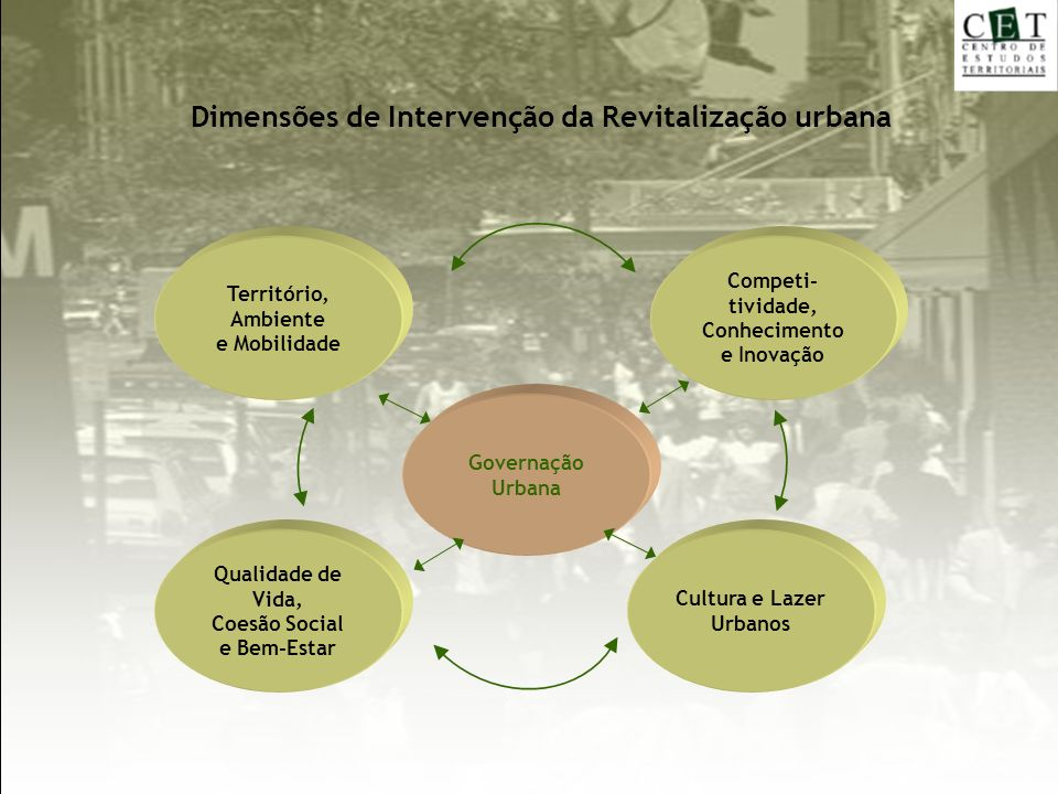 Dimensões de Intervenção da Revitalização urbana