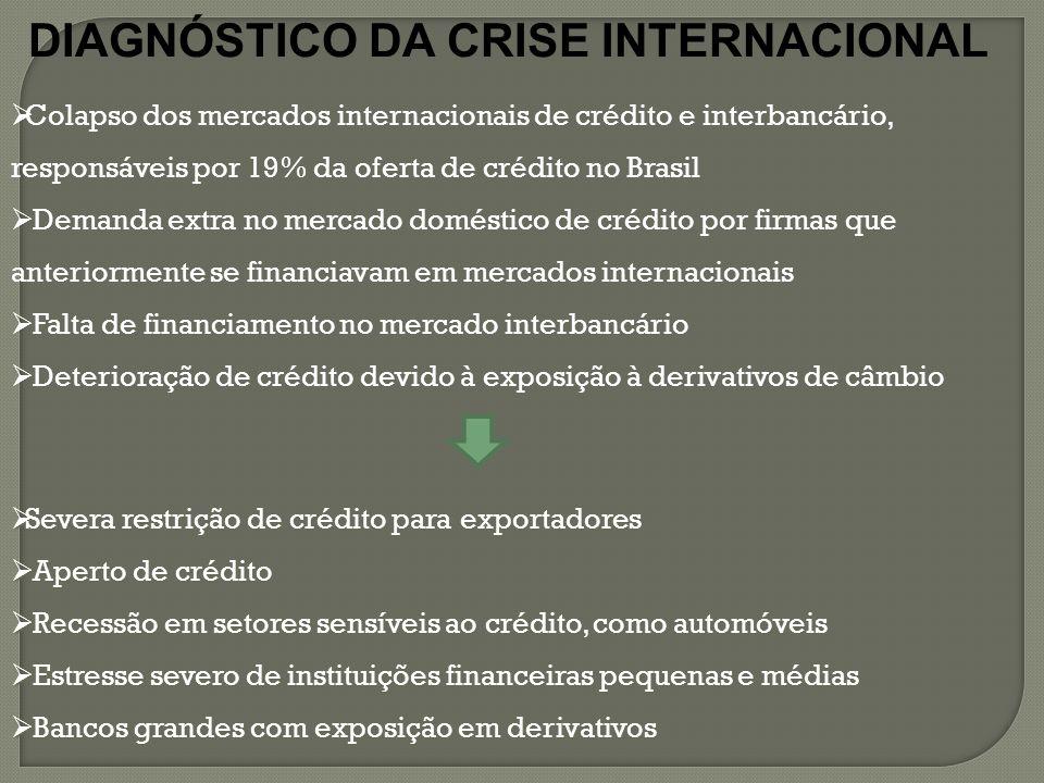 DIAGNÓSTICO DA CRISE INTERNACIONAL