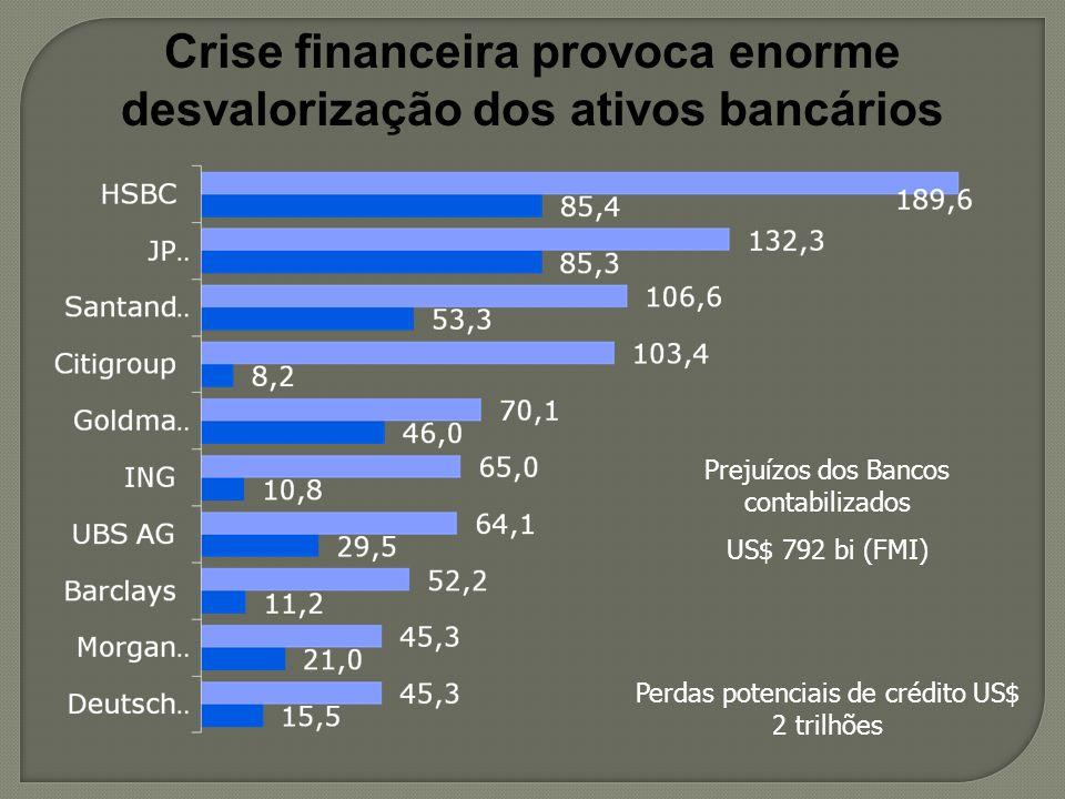 Crise financeira provoca enorme desvalorização dos ativos bancários