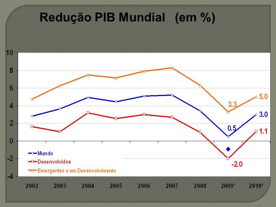 Redução PIB Mundial (em %)