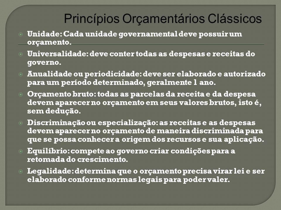 Princípios Orçamentários Clássicos