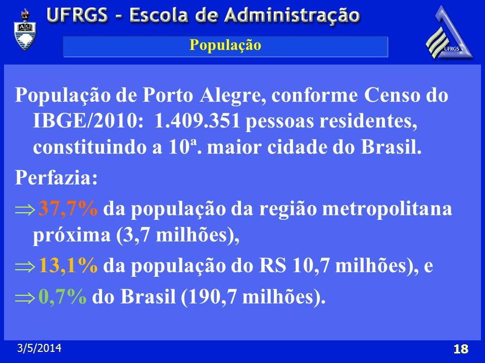 37,7% da população da região metropolitana próxima (3,7 milhões),