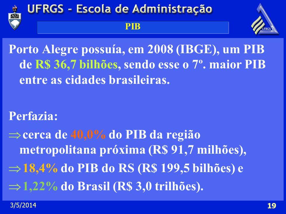18,4% do PIB do RS (R$ 199,5 bilhões) e