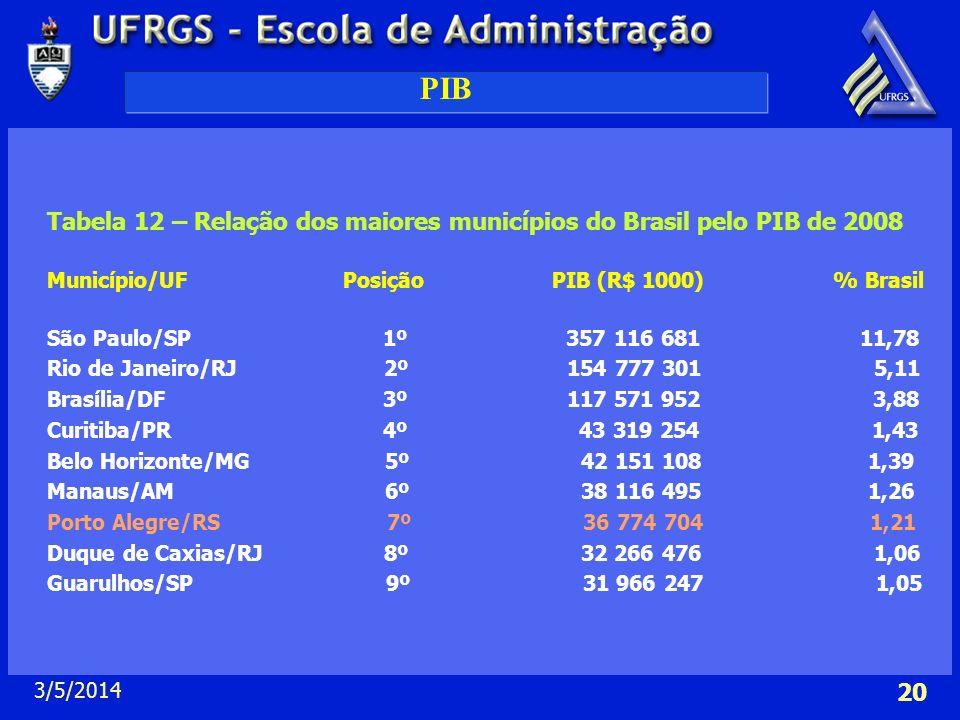 PIB Tabela 12 – Relação dos maiores municípios do Brasil pelo PIB de 2008.