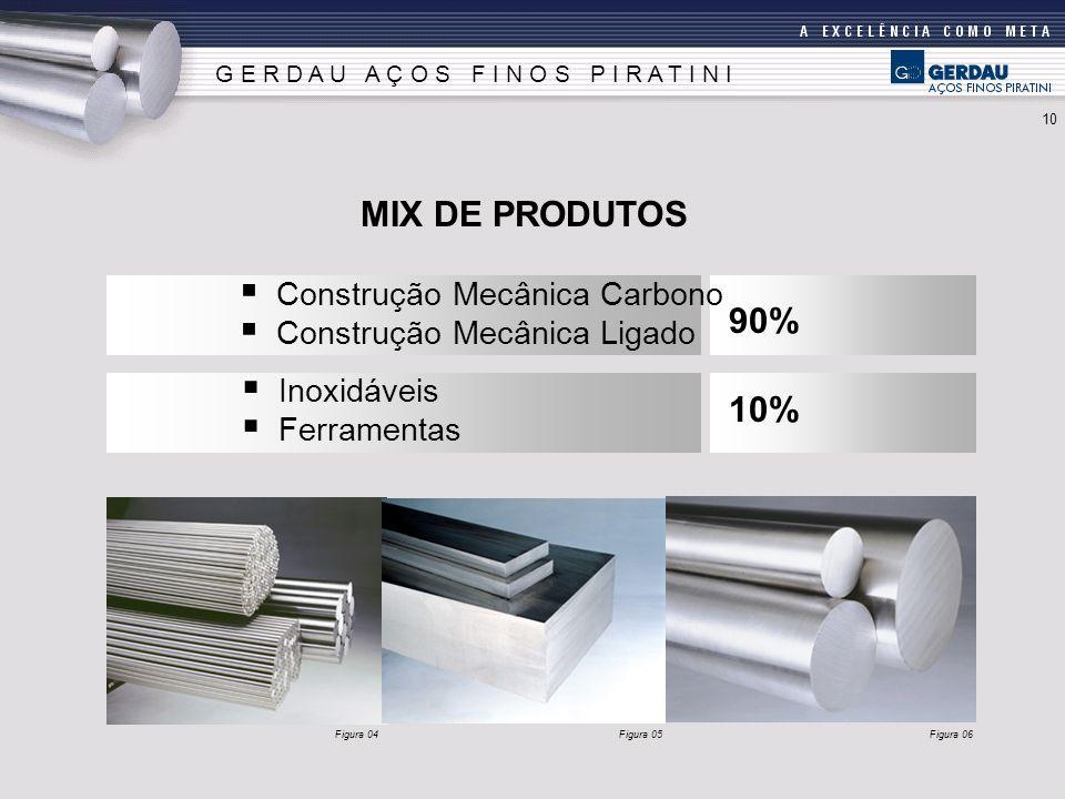 MIX DE PRODUTOS 90% 10% Construção Mecânica Carbono