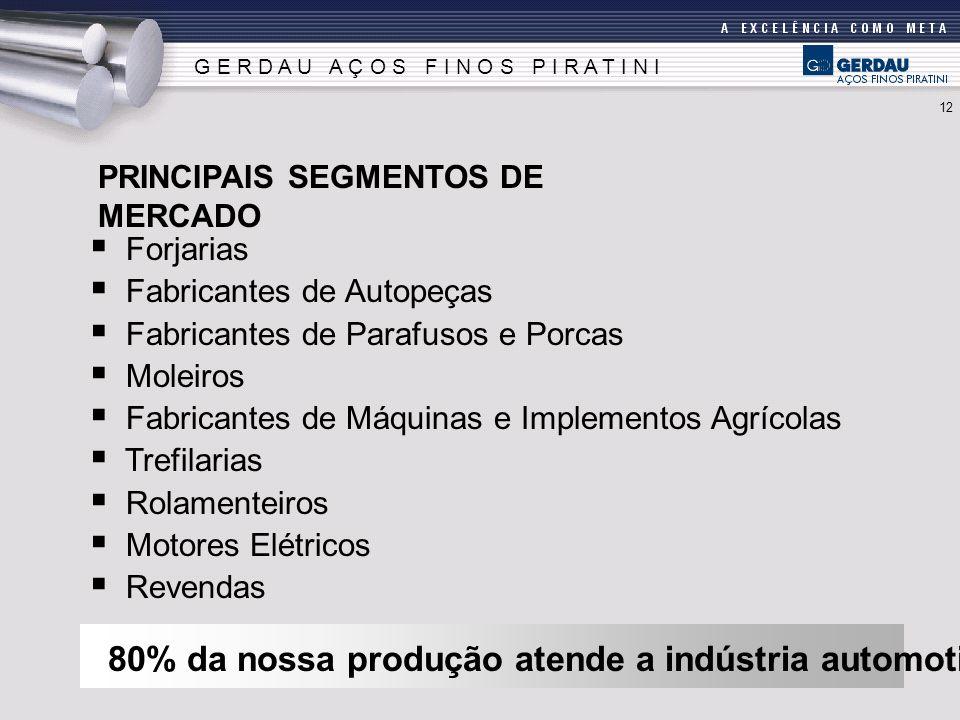 80% da nossa produção atende a indústria automotiva