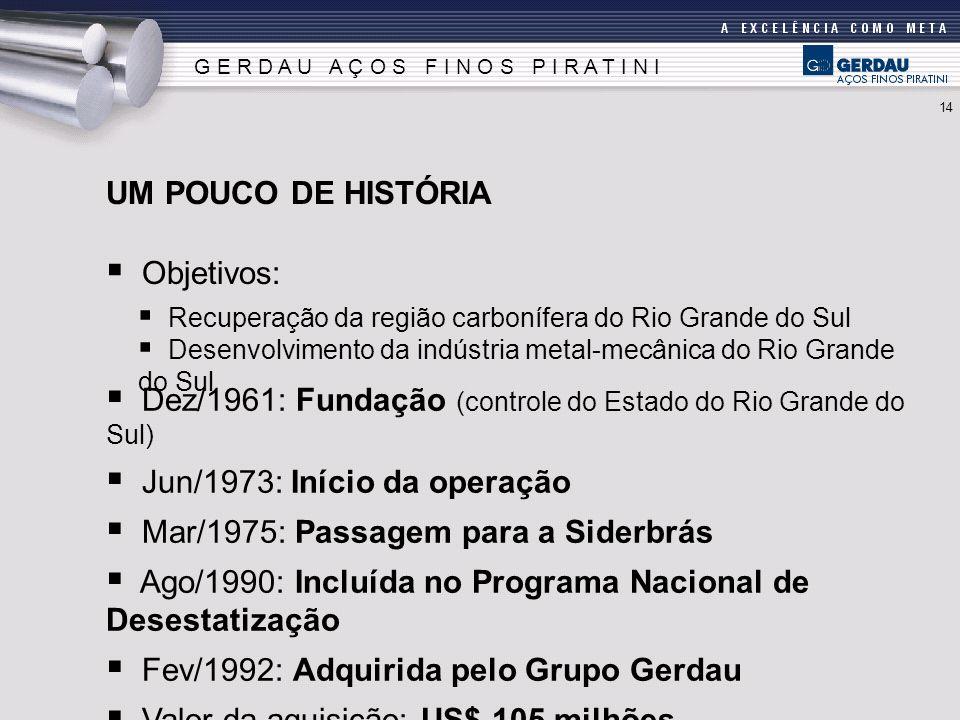 Dez/1961: Fundação (controle do Estado do Rio Grande do Sul)