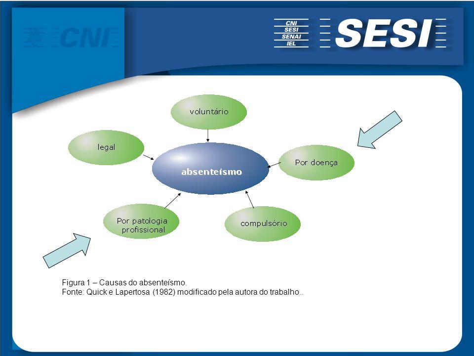 Figura 1 – Causas do absenteísmo.