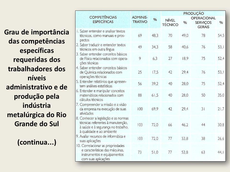 Grau de importância das competências específicas requeridas dos trabalhadores dos níveis administrativo e de produção pela indústria metalúrgica do Rio Grande do Sul