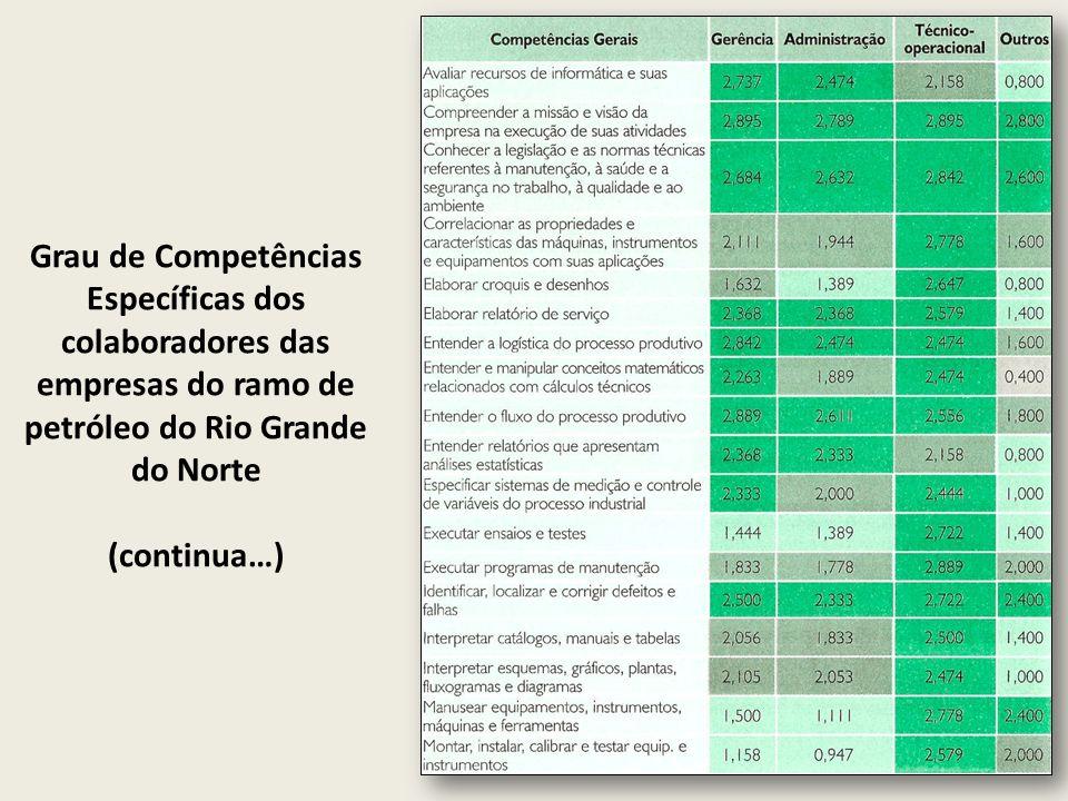Grau de Competências Específicas dos colaboradores das empresas do ramo de petróleo do Rio Grande do Norte