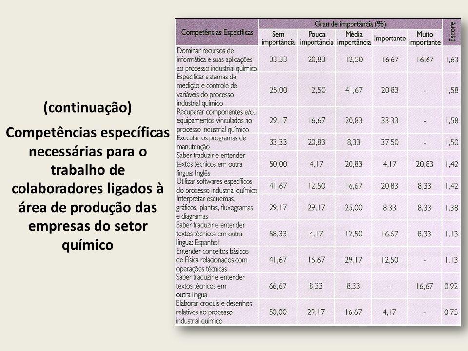 (continuação) Competências específicas necessárias para o trabalho de colaboradores ligados à área de produção das empresas do setor químico.